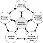 Ingin Menjadi Pemimpin yang Sukses? Ini 7 Langkah Mudahnya