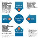 Bagaimana Melihat Persaingan Bisnis Melalui Analisis Porter Five Forces?
